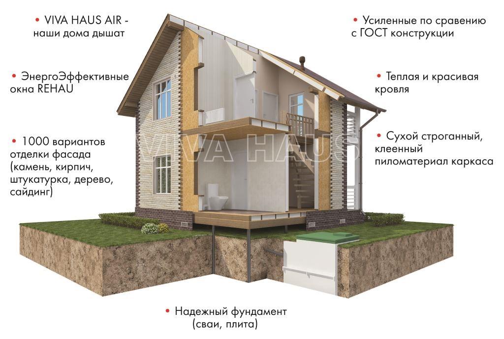 СИП дом